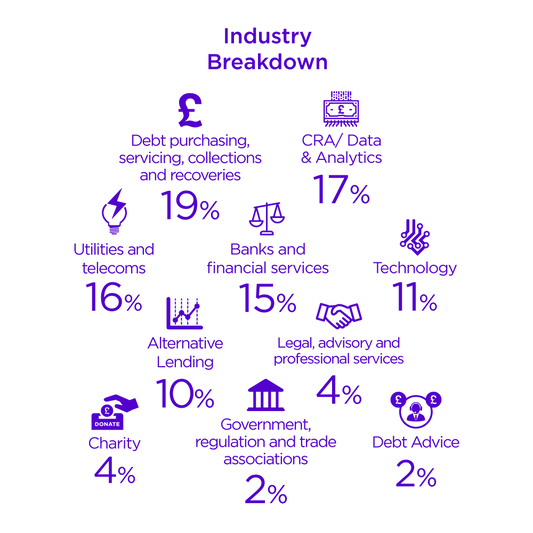 Collections & Vulnerability Summit audience industry breakdown